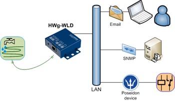 HW group HWg-WLD PoE: Netzwerk Wasser-Leckage Detektor