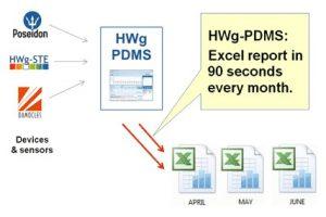 Überwachungssoftware: HWg-PDMS