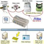 HW group HWg-PWR 3 / 12 / 25 M-Bus Ethernet Gateway