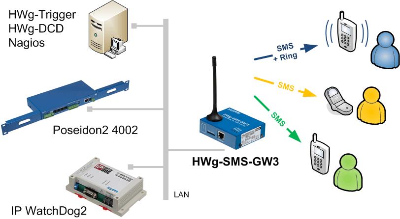 HWg-SMS-GW3