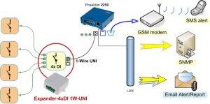 HW group Sensor Expander 4xDI 1W-UNI
