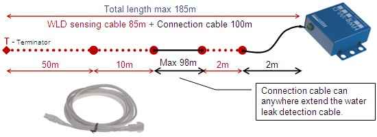 HW group WLD sensing cable A