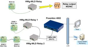 HW group Sensor HWg-WLD Relay
