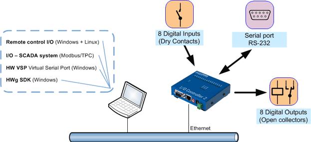 IO controller2