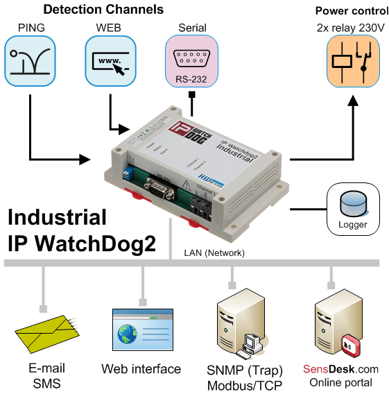 IP-WatchDog2-Industrial