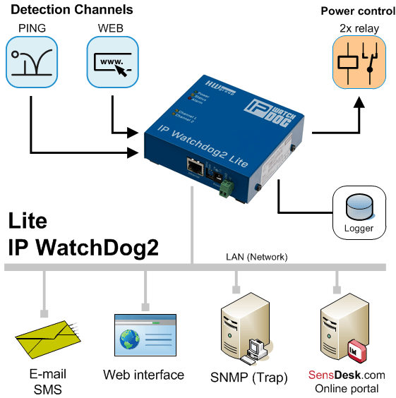 IP-WatchDog2-Lite