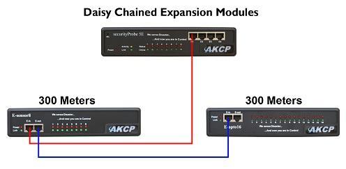 AKCP Daisy-Chain von Erweiterungsmodulen